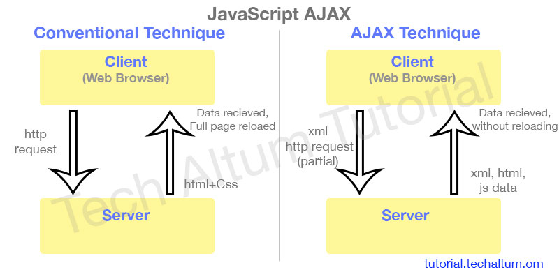 Ajax Page Load Without Refresh Example