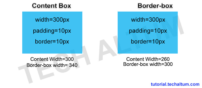 box sizing