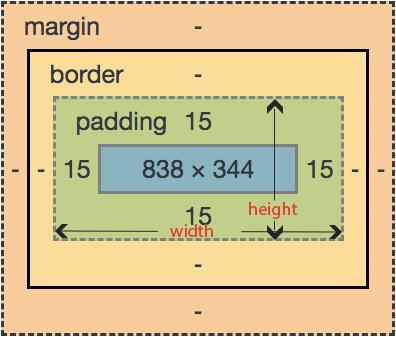 CSS Box Model | CSS Margin Padding and Border