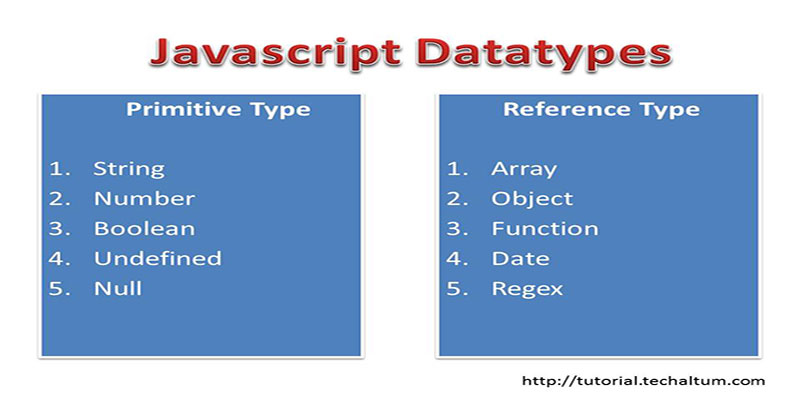 datatypes in javascript