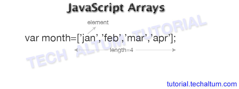 Javascript Arrays | js array, array methods