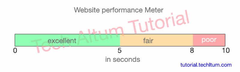 website speed test and performance meter